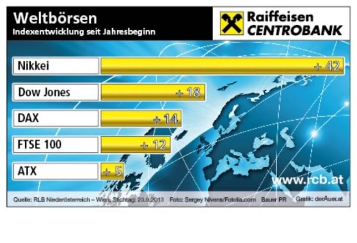 Börsegrafik der Woche: Nikkei, Dow Jones, DAX, FTSE, ATX - Deutsche Aktien year-to-date (c) derAuer Grafik Buch Web