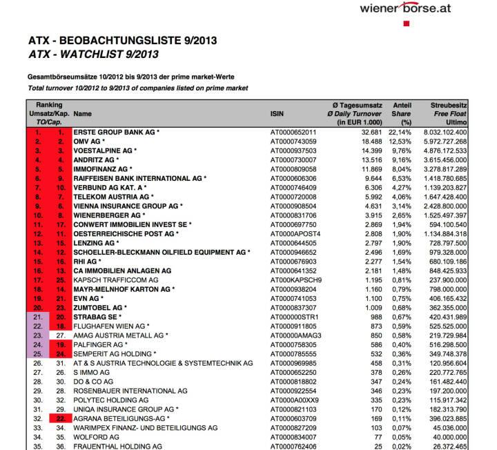 ATX-Beobachtungsliste 9/2013 (c) Wiener Börse