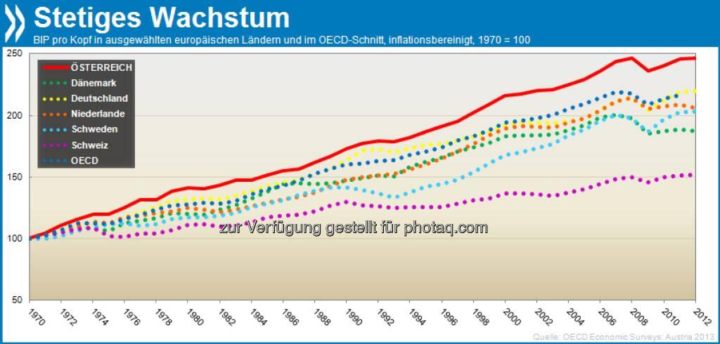Stabile Erfolge: In Österreich ist das Bruttoinlandsprodukt pro Kopf seit 1970 im Schnitt um satte 2,25 Prozent pro Jahr gewachsen - schneller als in vergleichbaren Ländern Mittel- und Nordeuropas.  Mehr unter http://bit.ly/16CUoCG (OECD Economic Surveys: Austria 2013, S.55ff.), © OECD (06.10.2013)
