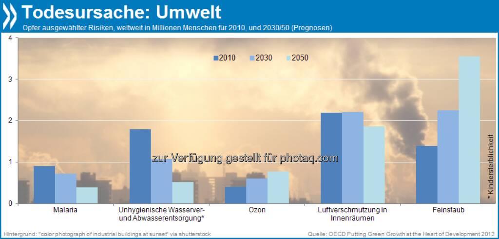 Deadly Environment: An verschmutztem Wasser sterben heute etwa 1,8 Millionen Menschen im Jahr. Bis 2050 dürfte diese Zahl auf 500.000 sinken. Dafür wird sich die Zahl der Feinstaub-Opfer bis 2050 mehr als verdoppeln: auf 3,6 Millionen Menschen im Jahr.  Mehr unter: http://bit.ly/173dgbf (Putting Green Growth at the Heart of Development, S.37 ff), © OECD (06.10.2013)