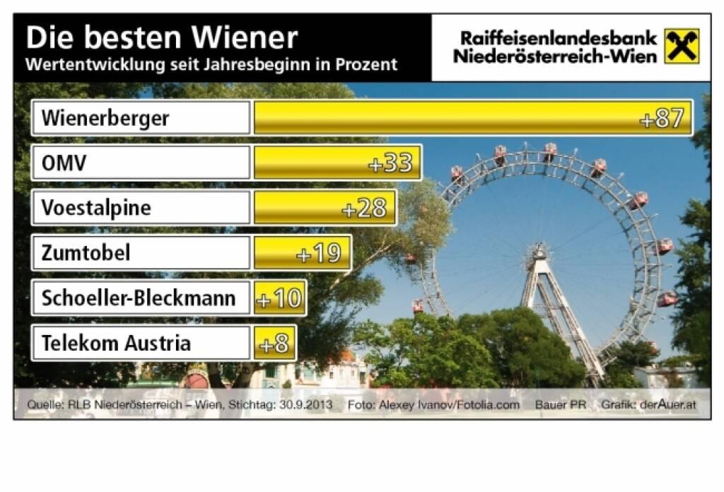 Die besten Wiener Aktien seit Jahresbeginn in Prozent: Wienerberger, OMV, voestalpine, Zumtobel, SBO, Telekom Austria (c) derAuer Grafik Buch Web (08.06.2013) (06.10.2013)