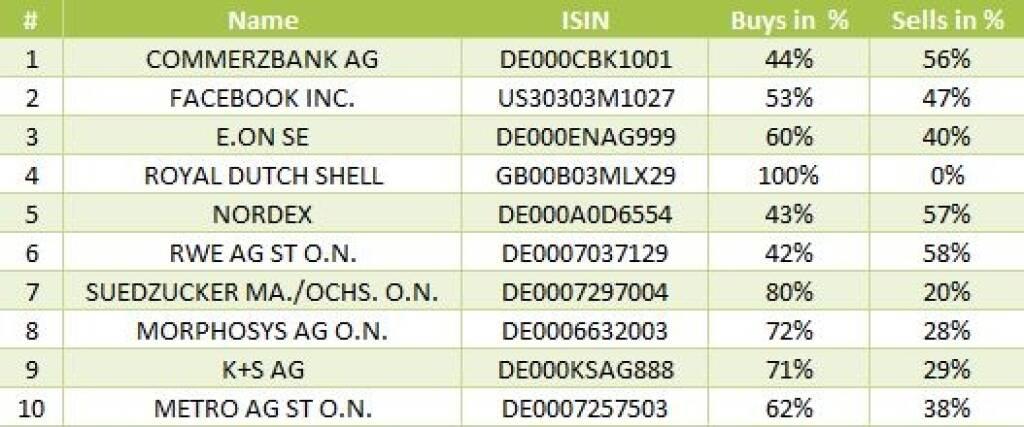 wikifolio-View 9.10.: Die Gesamtübersicht mit Commerzbank meistgehandelt (09.10.2013)