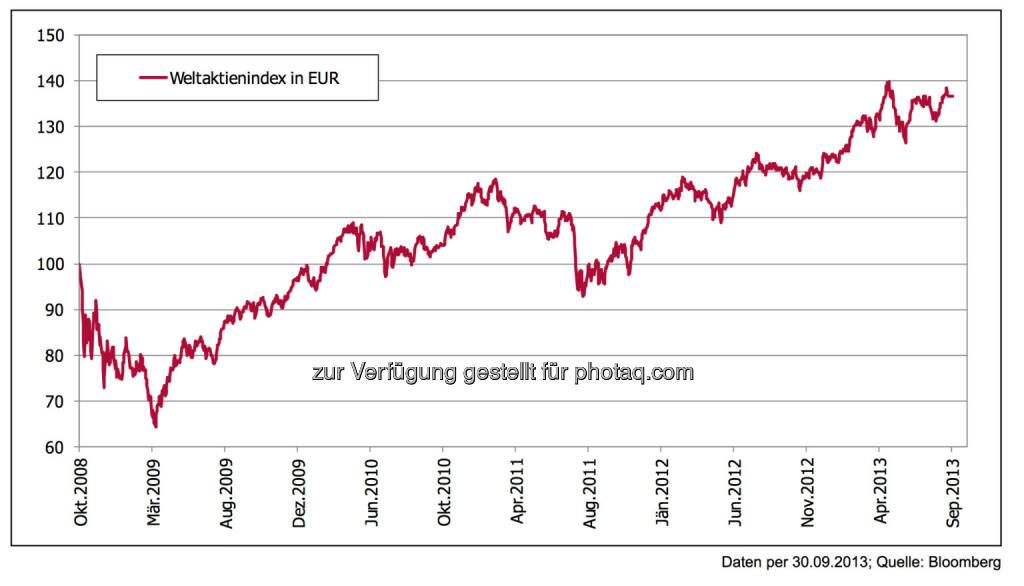 5 Jahre nach der Lehman-Pleite: Das Comeback der Aktie ... Aktieninvestoren, die mit Mut vor fünf Jahren gekauft haben, waren etwa ein halbes Jahr zu früh – und freuen sich dennoch heute über eine solide Entwicklung. Ein weiterer Beleg für die Sinnhaftigkeit der Asset-Klasse Aktie., © 3 Banken-Generali Investmentgesellschaft (10.10.2013)