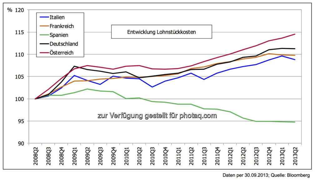 5 Jahre nach der Lehman-Pleite: Konkurrenzfähigkeit der EURO-Länder – große Unterschiede -  Die Entwicklung einzelner Länder im Bereich der Konkurrenzfähigkeit (gemessen beispielsweise an den Lohnstück- kosten) differiert oft stark von der öffentlichen Wahrnehmung. Spanien bewegt sich in die richtige Richtung – andere Länder nicht..., © 3 Banken-Generali Investmentgesellschaft (10.10.2013)