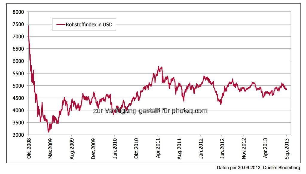 5 Jahre nach der Lehman-Pleite: Rohstoffe – Crash nach dem Hype, seitdem Seitwärtstrend - Aus einer Übertreibung kommend war der Absturz heftig., © 3 Banken-Generali Investmentgesellschaft (10.10.2013)