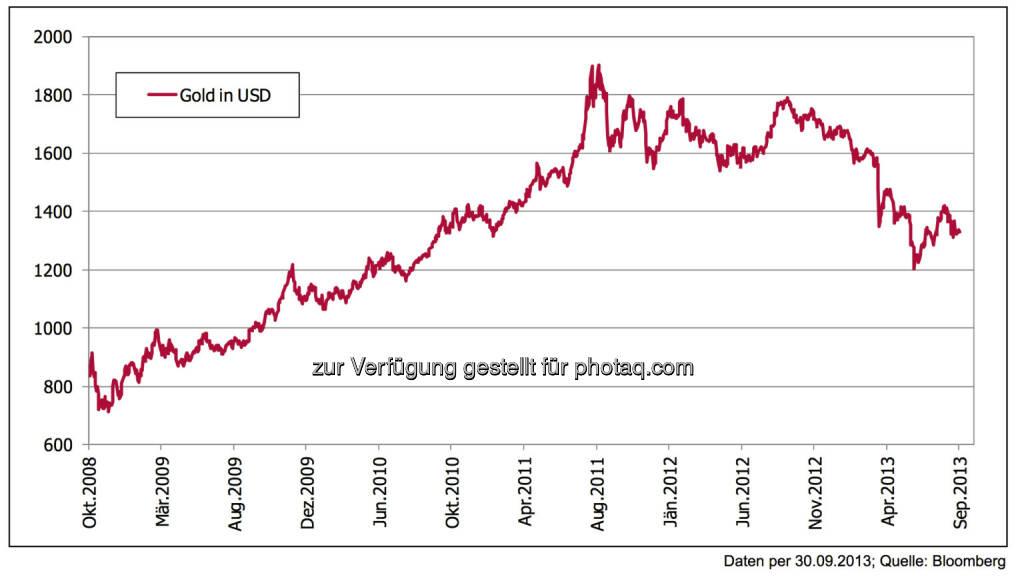 """5 Jahre nach der Lehman-Pleite: Gold – von """"in"""" auf """"out"""" in kurzer Zeit -  Gold bildete das Geldmengenwachstum lange Zeit gut ab – zuletzt kam der Bruch. Die internationalen Spekulations- wellen haben auch das Edelmetall erfasst. Empfehlung: Derzeit wohl nicht übergewichten und Beimischungen in normalen Dosen aufrecht erhalten., © 3 Banken-Generali Investmentgesellschaft (10.10.2013)"""