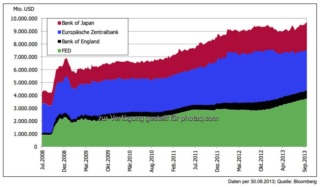 5 Jahre nach der Lehman-Pleite: Bilanzsummen der Notenbanken führen derzeit nicht zu Inflation - Der Inflationsdruck aufgrund der deutlich gestiegenen Geldmenge blieb bisher aus. Einerseits landet dieses Geld derzeit nicht in der Wirtschaft, zudem gibt es durch die hohe Arbeitslosigkeit und teilweise fallende Rohstoffnotierun- gen ebenfalls keinen Preisdruck., © 3 Banken-Generali Investmentgesellschaft (10.10.2013)