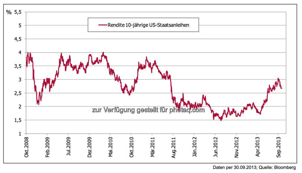 Wer US-Staatsanleihen kauft, der sollte sich Gedanken über den Wechselkurs machen. Steigt der US-Dollar weiter, bringt das eine zusätzliche Rendite, ein Euro-Anstieg führt dagegen zu Wertverlusten.