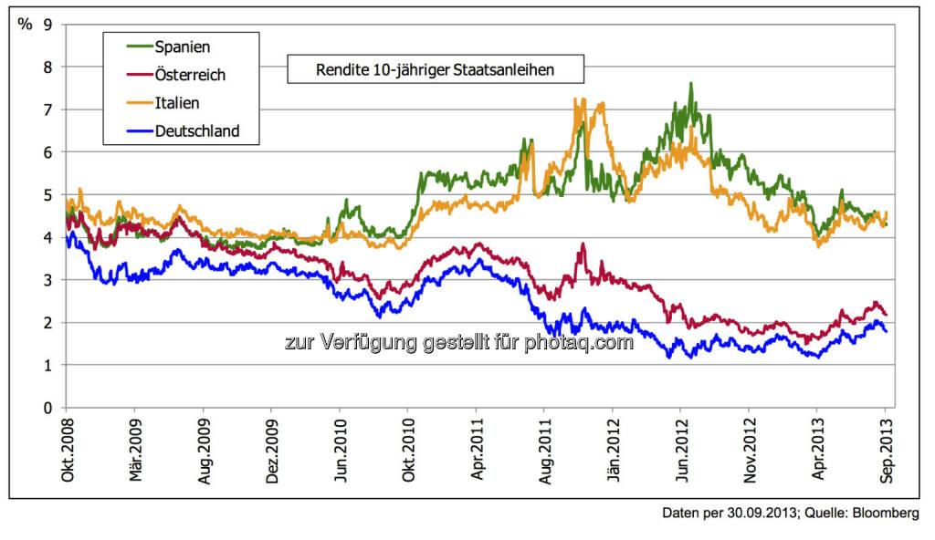 5 Jahre nach der Lehman-Pleite: Staatsanleihen EURO-Zone – vom Krisenmodus Richtung erste Normalisierung -  Im Jahr 2012 war der Höhepunkt: Die Rendite 10-jähriger deutscher Bundesanleihen von nur mehr knapp über 1 % bei gleichzeitig 7 % Rendite für Staatsanleihen gleicher Laufzeit aus Spanien. Dank EZB-Aussagen konnte eine doch deutliche Stabilisierung der Märkte erreicht werden., © 3 Banken-Generali Investmentgesellschaft (10.10.2013)