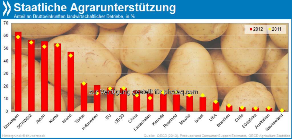 Kleinvieh macht auch Mist: 2012 ist die staatliche Unterstützung für Landwirtschaft vielerorts erstmals seit langem wieder angestiegen. Die Schweiz ist eines der Länder, in denen Agrarbetriebe den größten Teil ihrer Einkünfte aus staatlichen Maßnahmen beziehen.  Mehr unter http://bit.ly/1bJbRv9 (Agricultural Policy Monitoring and Evaluation 2013, S.41f.), © OECD (12.10.2013)