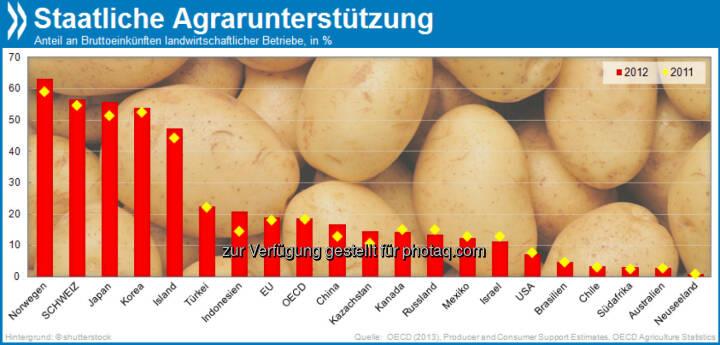 Kleinvieh macht auch Mist: 2012 ist die staatliche Unterstützung für Landwirtschaft vielerorts erstmals seit langem wieder angestiegen. Die Schweiz ist eines der Länder, in denen Agrarbetriebe den größten Teil ihrer Einkünfte aus staatlichen Maßnahmen beziehen.  Mehr unter http://bit.ly/1bJbRv9 (Agricultural Policy Monitoring and Evaluation 2013, S.41f.)