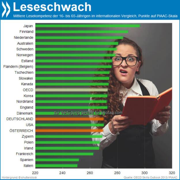 Das kann doch jedes Kind?! Beim Lesen schneiden erwachsene Deutsche und Österreicher im internationalen Vergleich eher mittelmäßig ab. 17,5 Prozent der Deutschen und 15,3 Prozent der Österreicher sind kaum in der Lage, Informationen aus kurzen Texten zu entnehmen.  Mehr unter http://www.oecd.org/berlin/presse/piaac.htm, © OECD (12.10.2013)
