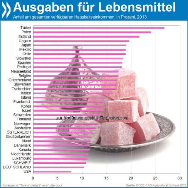 Zu Tisch! Anteilig am Haushaltseinkommen wird innerhalb der OECD nirgendwo soviel für's Essen ausgegeben wie in der Türkei. Am anderen Ende der Skala liegt die USA: Dort geben die Menschen am wenigsten für Essen aus.  Mehr unter http://bit.ly/1afsFEz (OECD-FAO Agricultural Outlook 2013, S.321), © OECD (12.10.2013)