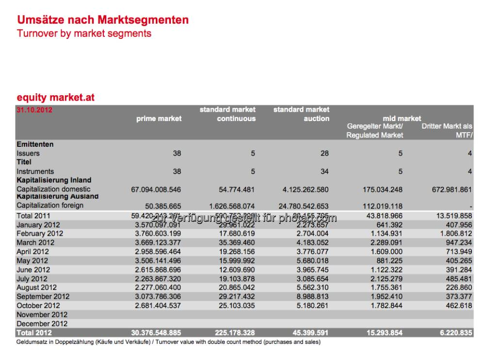 Wiener Börse: Monatsumsätze nach Marktsegmenten per 31.10. (c) Wiener Börse (15.12.2012)