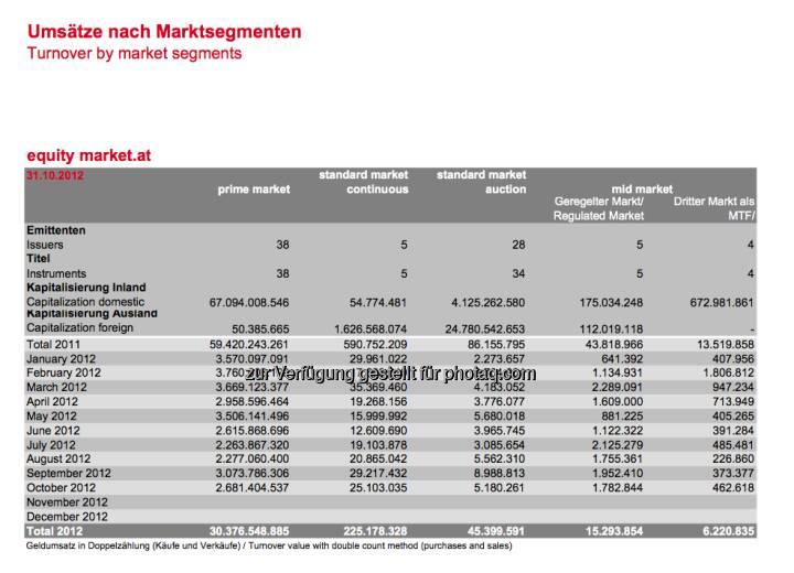 Wiener Börse: Monatsumsätze nach Marktsegmenten per 31.10. (c) Wiener Börse