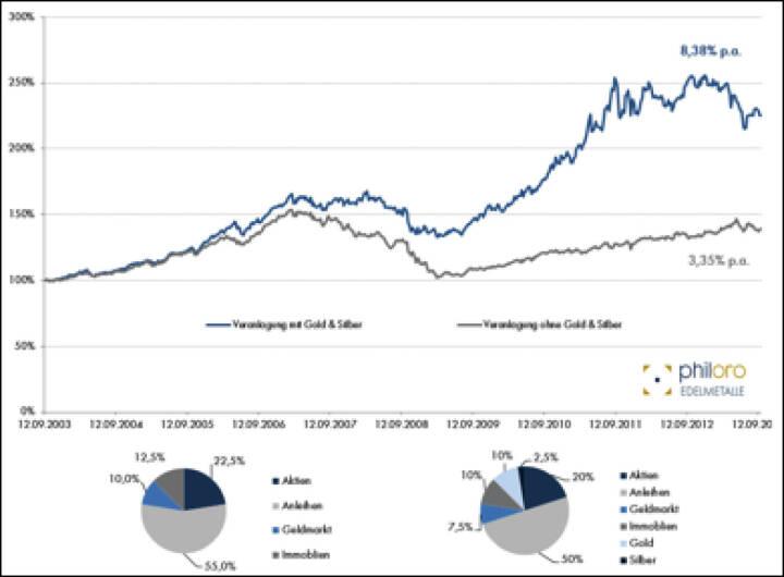 Portfolio-Eigenschaften von Gold und Silber, Quelle: Philoro – Rohdaten Bloomberg, siehe http://www.christian-drastil.com/2013/10/14/portfolio-eigenschaften_von_gold_und_silber_rudolf_brenner