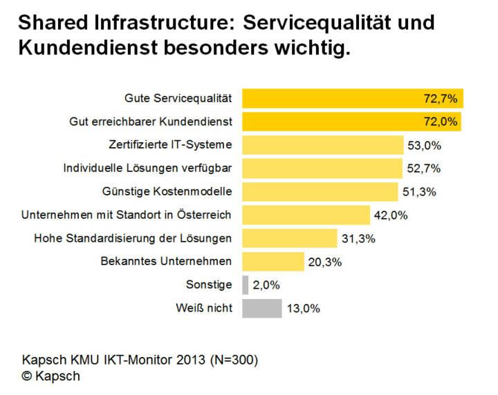 KMU Monitor 2013: Shared Infrastructure: Servicequalität und Kundendienst besonders wichtig (Bild: Kapsch)