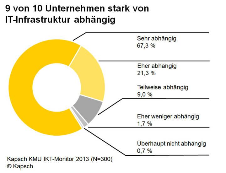 KMU Monitor 2013: 9 von 10 Unternehmen stark von IT-Infrastruktur abhängig (Bild: Kapsch)