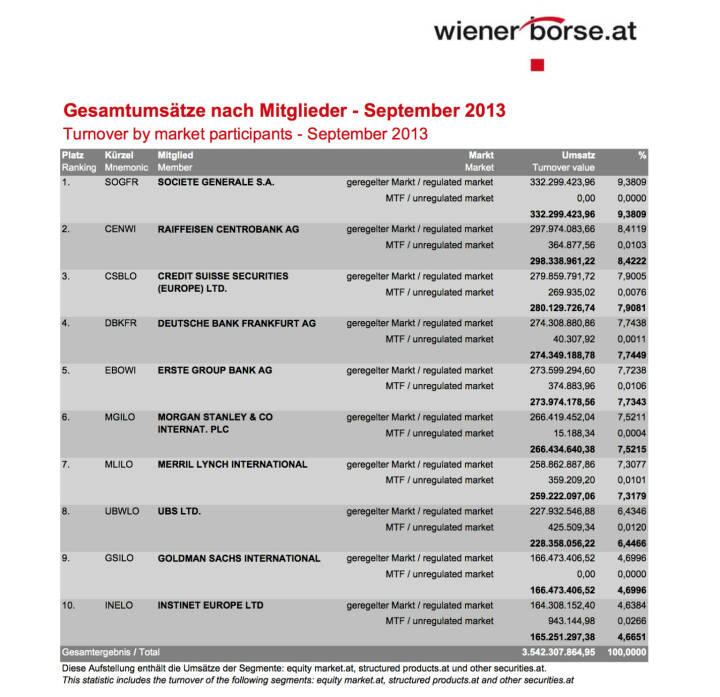 Gesamtumsätze Handelsmitglieder Wiener Börse September (c) Wiener Börse