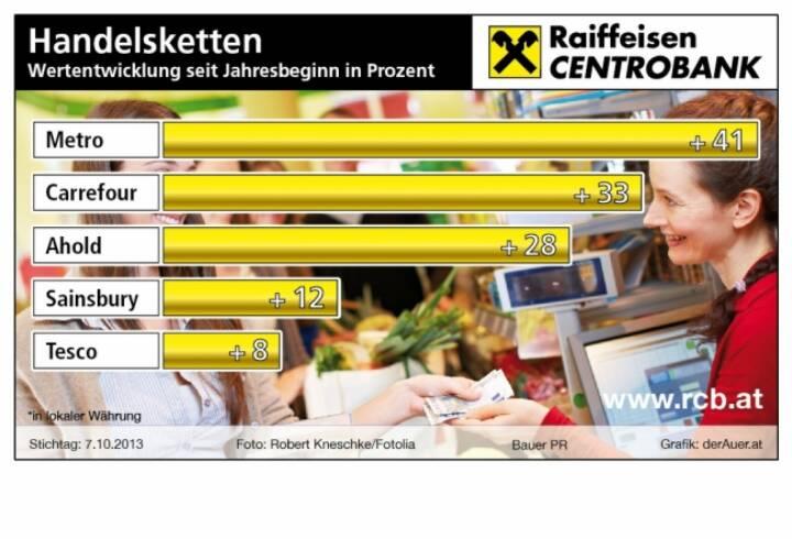 Die besten Handelsketten-Aktien seit Jahresbeginn in Prozent: Metro, Carrefour, Ahold, Sainsbury, Tesco (c) derAuer Grafik Buch Web (08.06.2013)