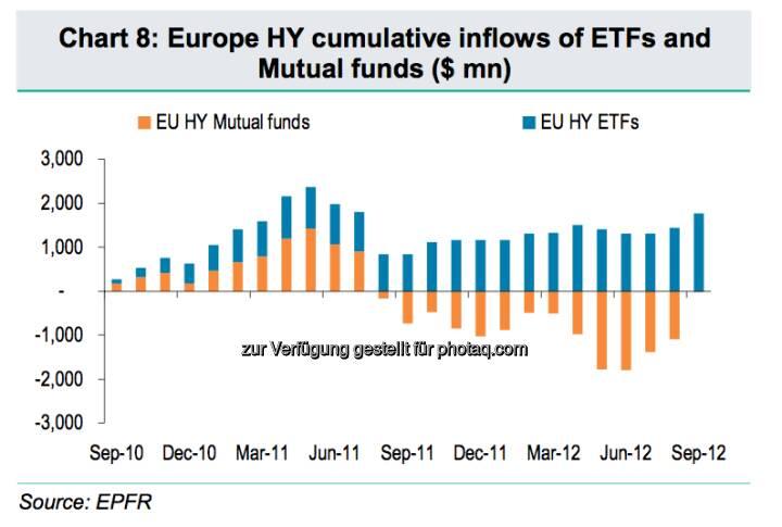 High Yields: Vergleich der Inflows von ETFs und Fonds (c) BNP Paribas / EPFR