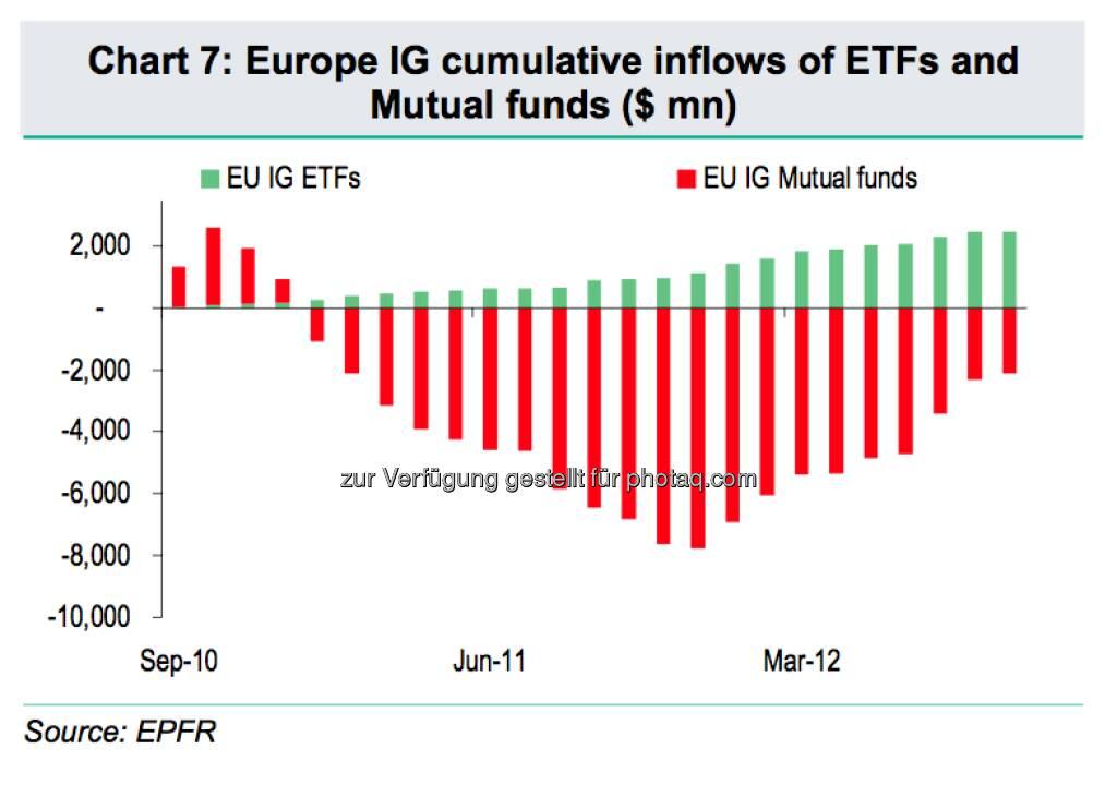Investment Grade: Vergleich der Inflows von ETFs und Fonds (c) BNP Paribas / EPFR (15.12.2012)