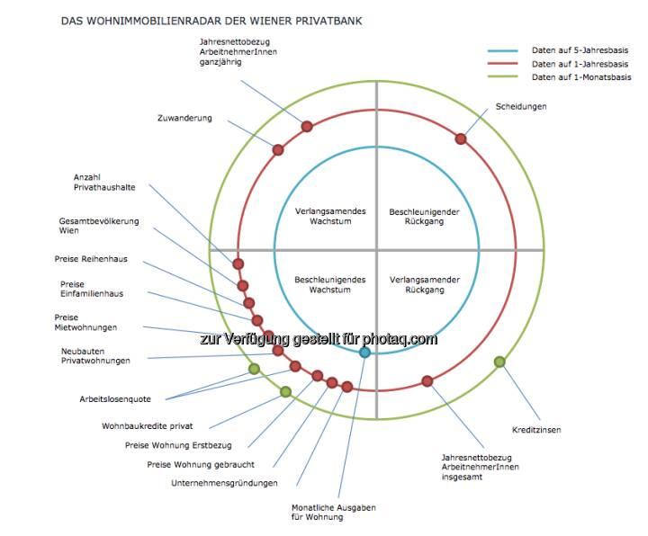 Das Wohnimmobilienradar der Wiener Privatbank soll grundsätzlich den Wohnimmobilienmarkt in Wien abbilden. Dafür werden ausgewählte Parameter in den jeweiligen Sektoren dargestellt