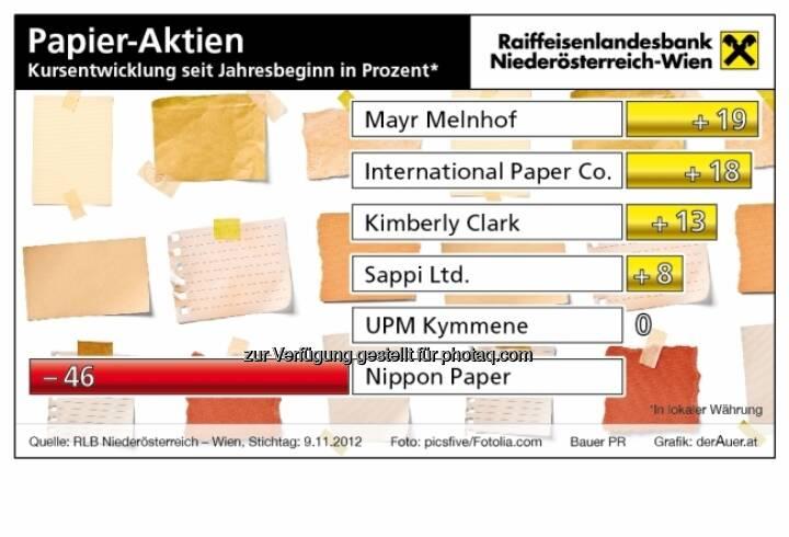 Papier-Aktien - Kursentwicklung 2012 (c) derAuer Grafik Buch Web