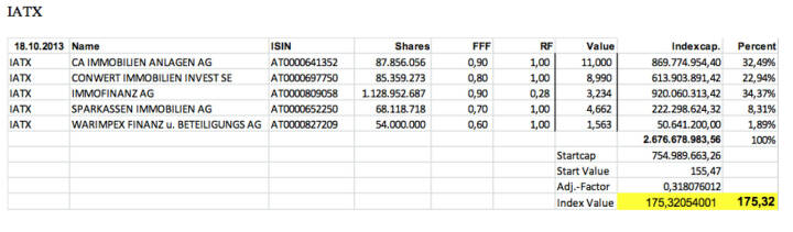 Immo-ATX Settlement Oktober 2013 (c) Wiener Börse