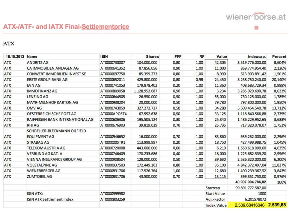 ATX Settlement Oktober 2013 (c) Wiener Börse (18.10.2013)