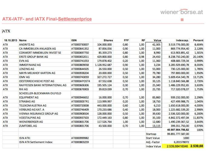 ATX Settlement Oktober 2013 (c) Wiener Börse