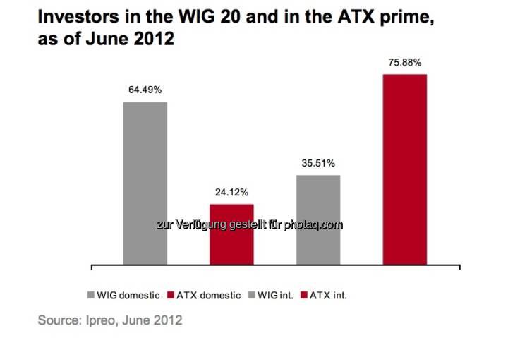 Investoren im WIG 20, Investoren im ATXPrime (c) Ipreo, Wiener Börse