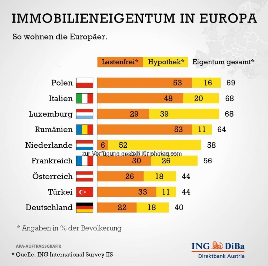 Studie der ING-Group: Relativ wenig Immobilieneigentum in Österreich (c) ING (15.12.2012)