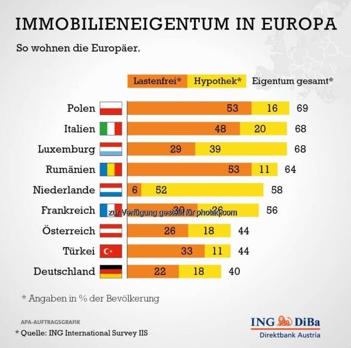 Studie der ING-Group: Relativ wenig Immobilieneigentum in Österreich (c) ING