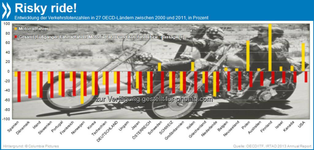Risky ride! Die Zahl der Verkehrstoten ist zwischen 2000 und 2011 flächendeckend gesunken, in Spanien am stärksten (-64%). Nur Motorradfahrer leben in zehn OECD-Ländern gefährlicher als noch vor ein paar Jahren: Ihre tödlichen Unfälle stiegen vor allem in Finnland, Polen und den USA rasant.  Mehr unter http://bit.ly/17vpS89 (ITF Road Safety Annual Report, S.7-9), © OECD (20.10.2013)