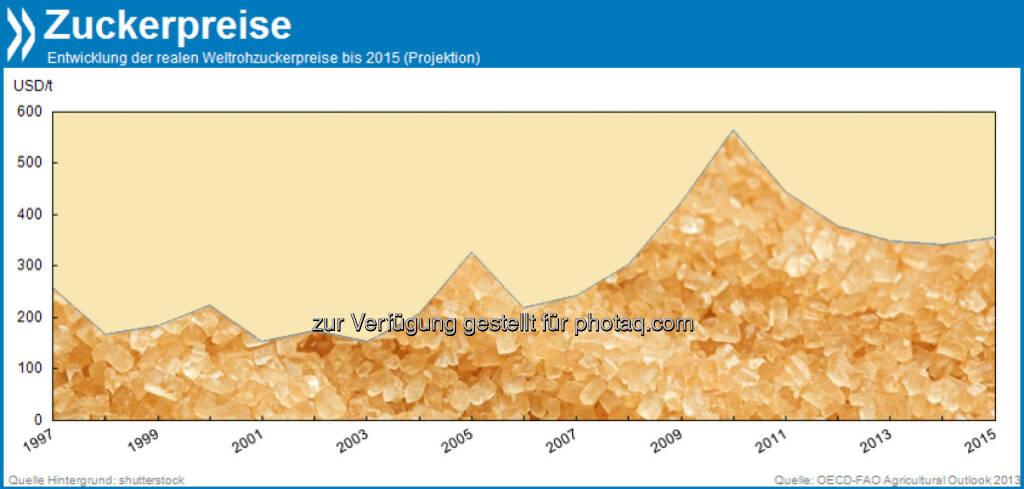 Zuckerberg: Die globalen Rohzuckerpreise sinken schon das dritte Jahr in Folge. Höhere Produktionsmengen beim weltgrößten Zuckerlieferanten Brasilien, aber auch in der EU, den USA oder Mexiko drücken den Preis trotz beständig wachsender Nachfrage.  Mehr unter http://bit.ly/1aMq31a (OECD-FAO Agricultural Outlook 2013, S.153), © OECD (20.10.2013)