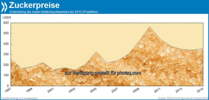 Zuckerberg: Die globalen Rohzuckerpreise sinken schon das dritte Jahr in Folge. Höhere Produktionsmengen beim weltgrößten Zuckerlieferanten Brasilien, aber auch in der EU, den USA oder Mexiko drücken den Preis trotz beständig wachsender Nachfrage.  Mehr unter http://bit.ly/1aMq31a (OECD-FAO Agricultural Outlook 2013, S.153)