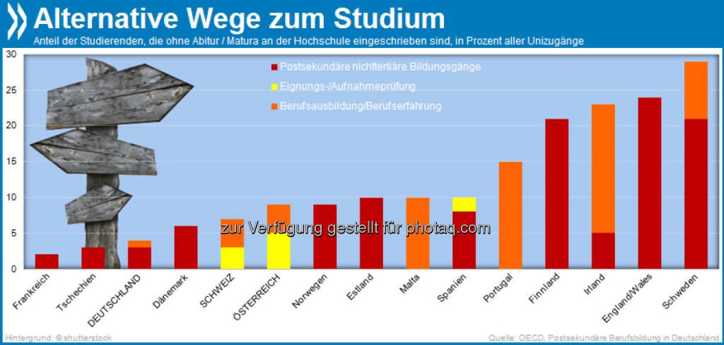 Viele Wege führen nach Rom: 29 Prozent aller schwedischen Studierenden haben keine formale Hochschulreife. Auch Deutsche, Österreicher und Schweizer dürfen inzwischen ohne Abitur an die Uni, wählen diesen Weg aber vergleichsweise selten.  Mehr unter http://bit.ly/GP79xJ (Postsekundäre Berufsbildung in Deutschland, S.48), © OECD (20.10.2013)