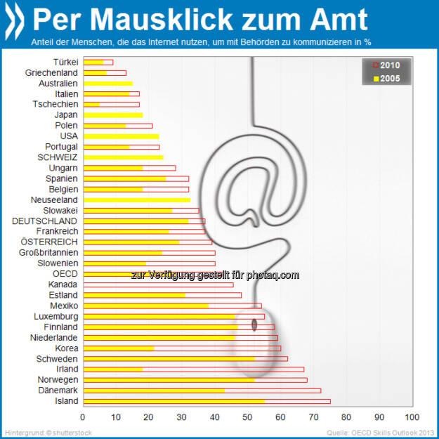 Bürgernah: Immer mehr Menschen kommunizieren mit den Behörden über das Internet. Waren es 2005 im OECD-Schnitt noch unter 30 Prozent, so sind es 2010 bereits über 40. In Deutschland und Österreich ist der Kontakt per Web etwas weniger verbreitet.  Mehr unter http://bit.ly/1hQC6Ns (OECD Skills Outlook 2013, S.46f.), © OECD (20.10.2013)