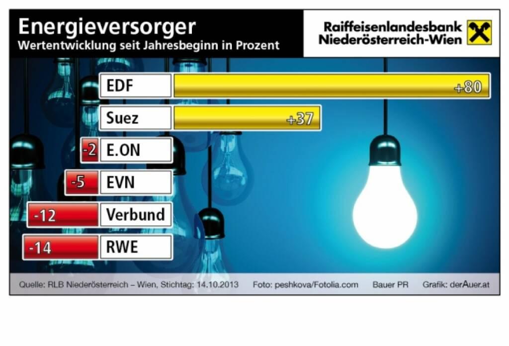 Energieversorger-Aktien seit Jahresbeginn in Prozent: EDF, Suez, E.On, EVN, Verbund, RWE (c) derAuer Grafik Buch Web (21.10.2013)