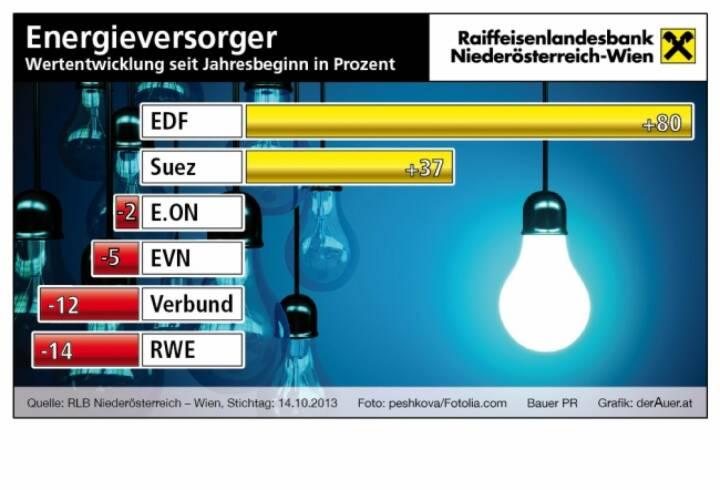 Energieversorger-Aktien seit Jahresbeginn in Prozent: EDF, Suez, E.On, EVN, Verbund, RWE (c) derAuer Grafik Buch Web