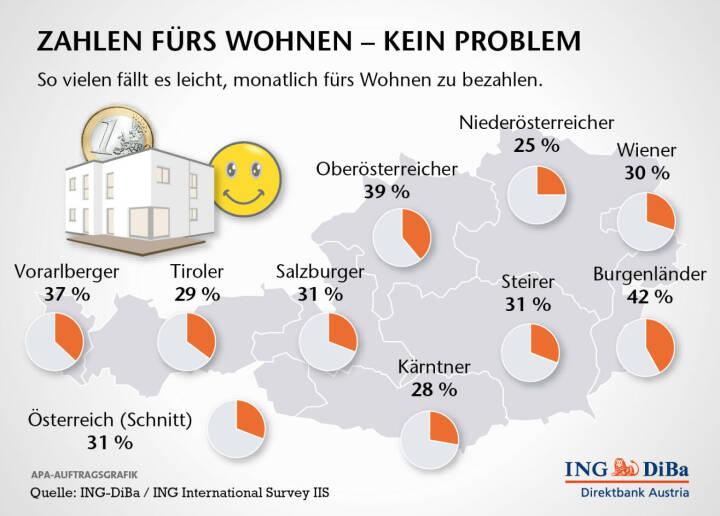 Belastung durch Wohnkosten: Jedem fünften Österreicher fällt es schwer bis sehr schwer, monatlich für das Wohnen zu bezahlen – egal, ob es sich dabei um die Miete oder die Kreditrate handelt. Besonders hart trifft es die Tiroler: Mehr als ein Drittel gibt an, dass die monatlichen Zahlungen schwer bis sehr schwer fallen. Am leichtesten tun sich die Vorarlberger: Nur 5% sind von Zahlungsproblemen betroffen (c) ING-DiBa
