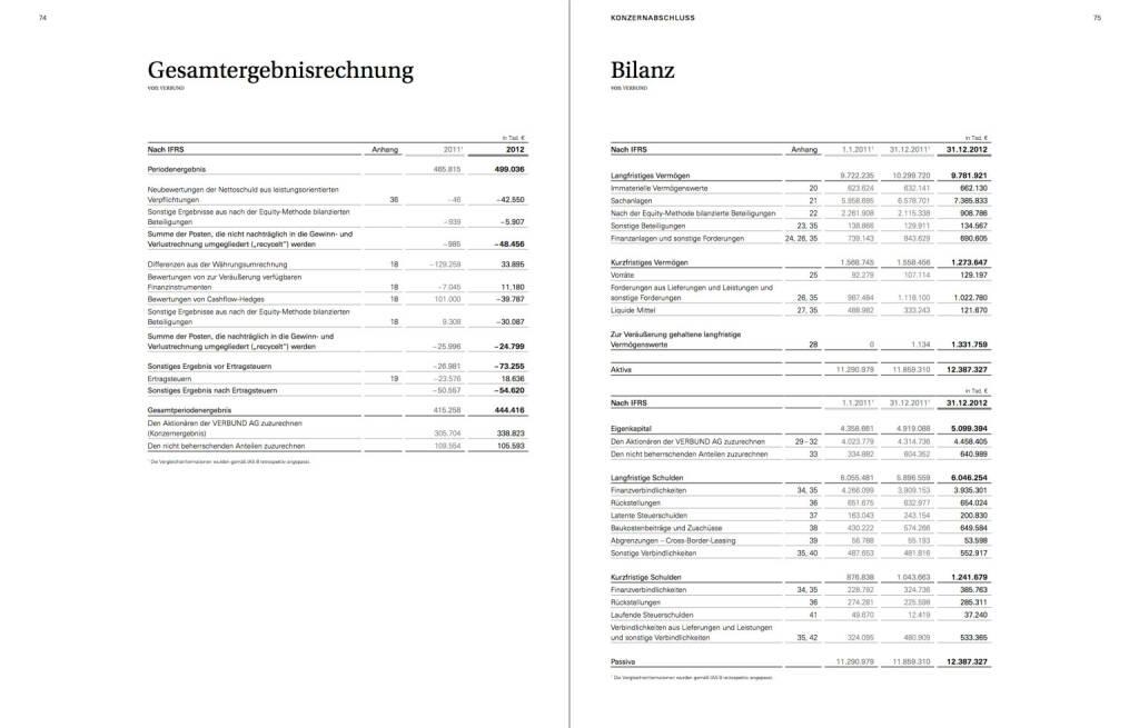 Gesamtergebnisrechnung / Bilanz, © Verbund (22.10.2013)