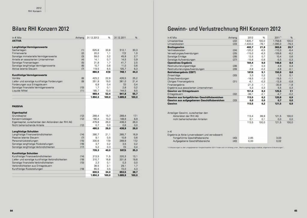 Bilanz RHI Konzern 2012, Gewinn- und Verlustrechnung RHI Konzern 2012, © RHI (24.10.2013)