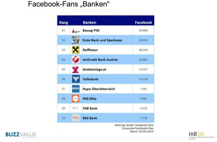 Facebook-Fanks Banken, aus der Studie IAB BrandBuzz Banken- und Finanzdienstleister http://www.iab-austria.at/iab-brand-buzz-banken-finanzdienstleister/