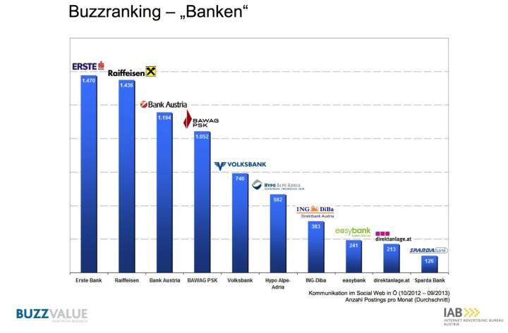 Buzzranking Banken, aus der Studie IAB BrandBuzz Banken- und Finanzdienstleister http://www.iab-austria.at/iab-brand-buzz-banken-finanzdienstleister/