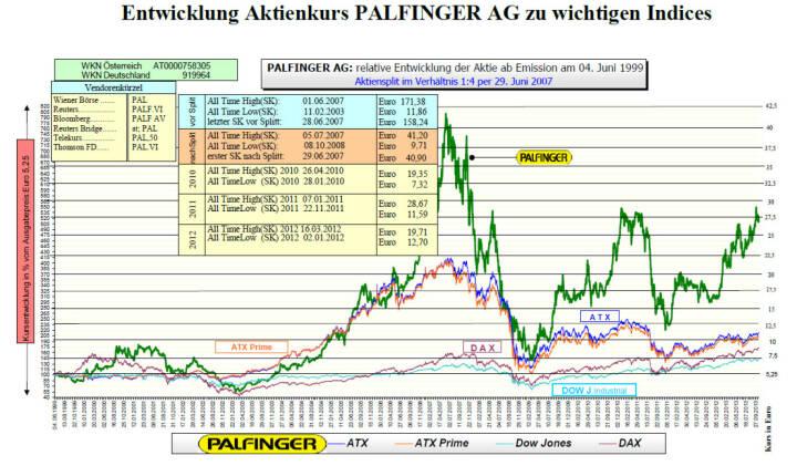 Palfinger-Aktie seit IPO (c) Palfinger