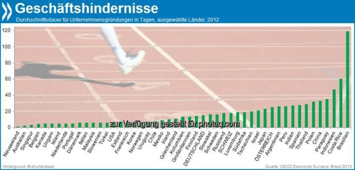 Hürdenlauf! Brasilianische Geschäftsleute brauchen im Schnitt 119 Tage, um ein Unternehmen zu gründen. In Deutschland sind es gerade mal 15, in der Schweiz 18.   Mehr unter http://bit.ly/17rDEMR (OECD Economic Surveys: Brazil 2013, S.59f.)
