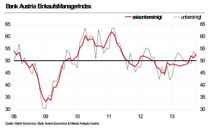 Bank Austria EinkaufsManagerIndex im Oktober - Höchster Umfragewert seit zwei Jahren signalisiert Industrieerholung deutlich (Grafik: Bank Austria)