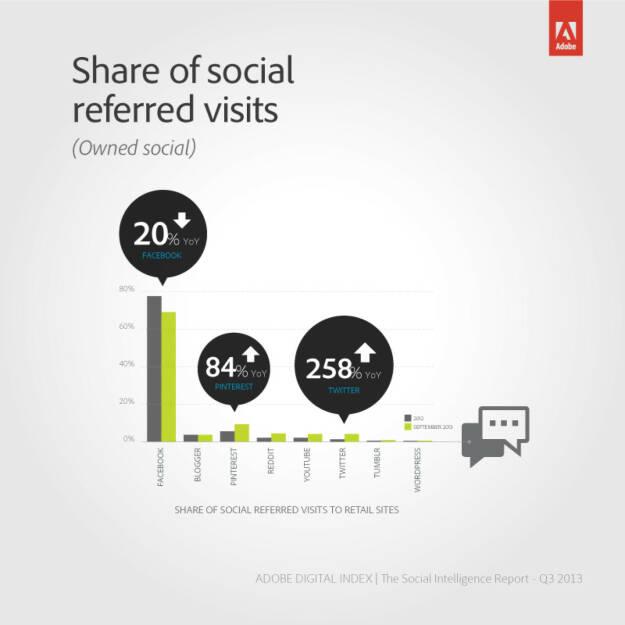 Adobe Digital Index:  Innerhalb eines Jahres hat sich der Umsatz pro Besucher via Twitter um 300 Prozent erhöht. Im gleichen Zeitraum sanken bei Facebook die Kosten per Klick um 40 Prozent und die Click-Through-Raten sowie der ROI von Werbeanzeigen stiegen um 275 bzw. 58 Prozent. (Grafik: Adobe) (30.10.2013)